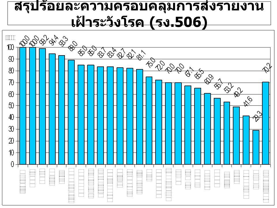 สรุปร้อยละความครอบคลุมการส่งรายงาน เฝ้าระวังโรค ( รง.506)