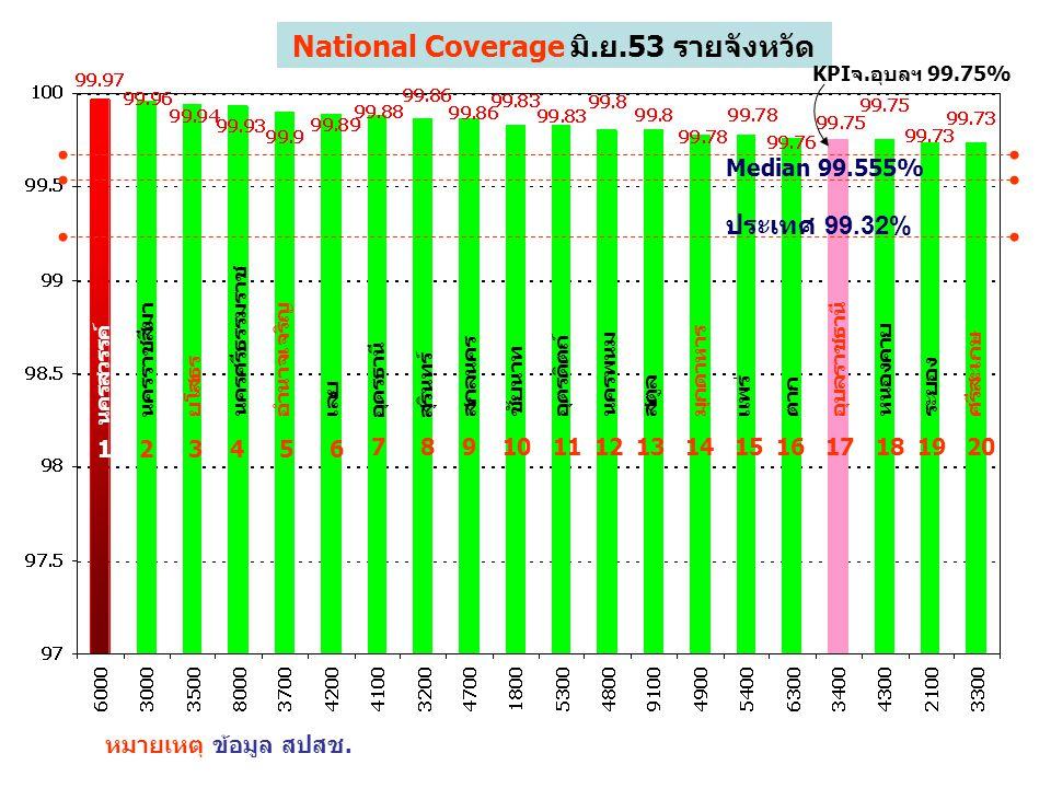 123456 7 National Coverage มิ.ย.53 รายจังหวัด หมายเหตุ ข้อมูล สปสช. 89101112 KPIจ.อุบลฯ 99.75% 1314151617181920 นครสวรรค์ นครราชสีมา ยโสธร นครศรีธรรมร
