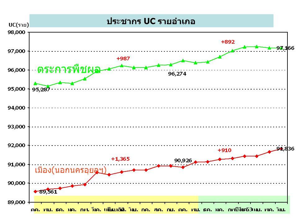 ประชากร UC รายอำเภอ UC(ราย) ปีงบ 53ปีงบ 52 ตระการพืชผล เมือง(นอกนครอุยลฯ)
