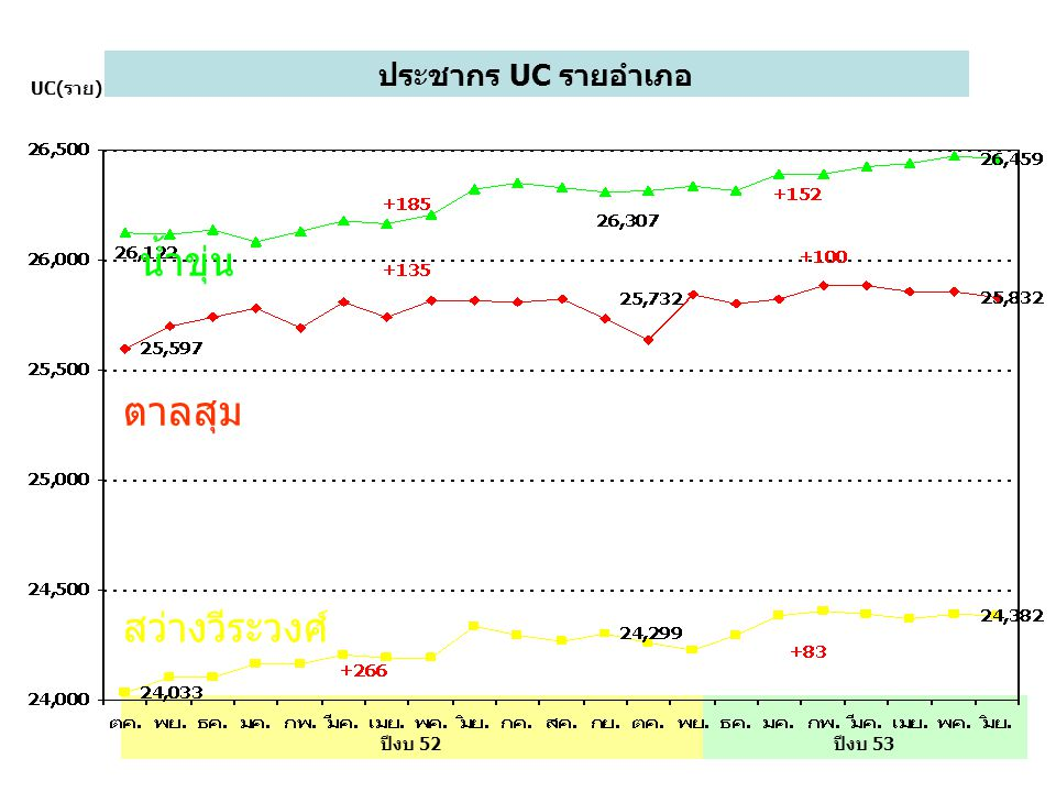 ประชากร UC รายอำเภอ UC(ราย) ปีงบ 53ปีงบ 52 น้ำขุ่น ตาลสุม สว่างวีระวงศ์