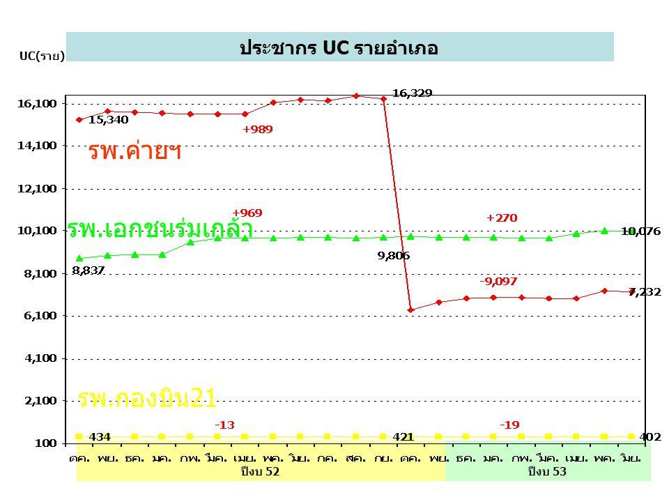 ประชากร UC รายอำเภอ UC(ราย) ปีงบ 53ปีงบ 52 รพ.เอกชนร่มเกล้า รพ.ค่ายฯ รพ.กองบิน21