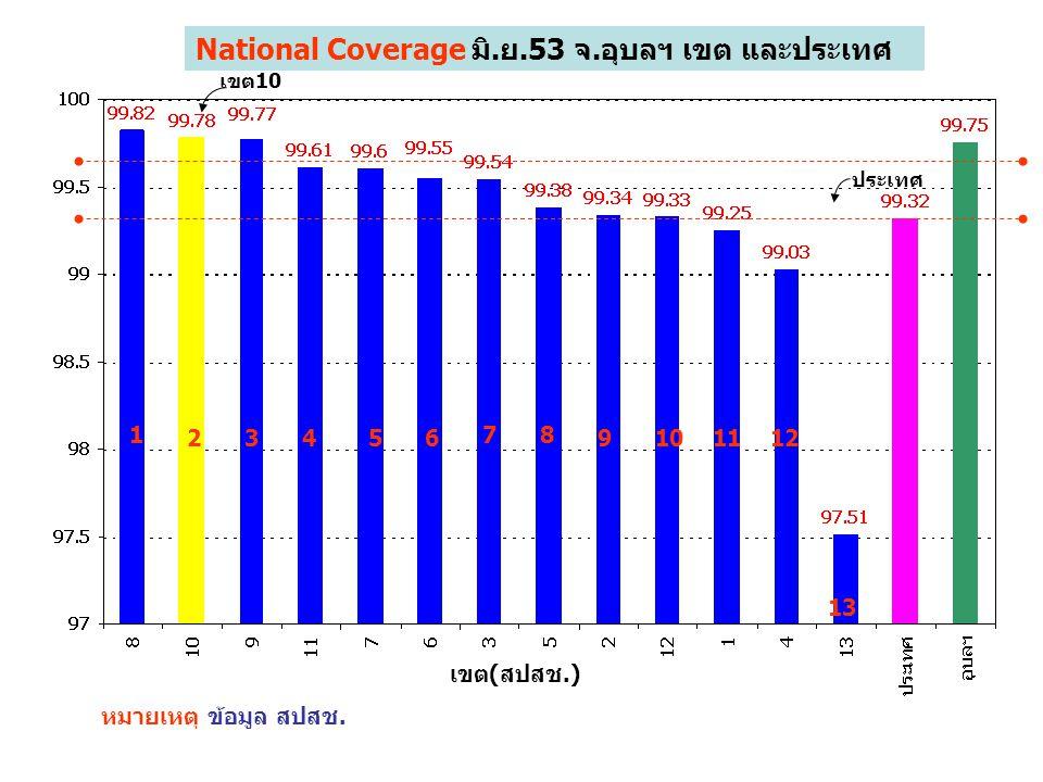 1 23456 7 National Coverage มิ.ย.53 จ.อุบลฯ เขต และประเทศ หมายเหตุ ข้อมูล สปสช. เขต(สปสช.) 8 9101112 13 เขต10 ประเทศ