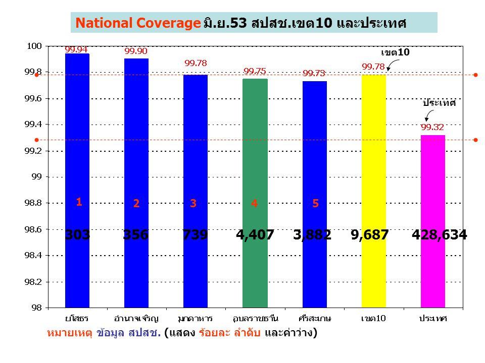 1 2345 National Coverage มิ.ย.53 สปสช.เขต10 และประเทศ หมายเหตุ ข้อมูล สปสช. (แสดง ร้อยละ ลำดับ และค่าว่าง) เขต10 ประเทศ 3033567394,4073,8829,687428,63