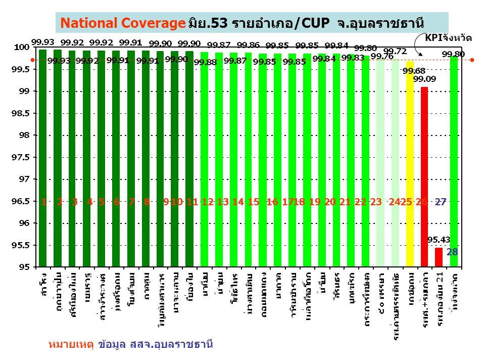 1234567 National Coverage มิย.53 รายอำเภอ/CUP จ.อุบลราชธานี หมายเหตุ ข้อมูล สสจ.อุบลราชธานี 89101112 KPIจังหวัด 131415161718192021222324252627 28