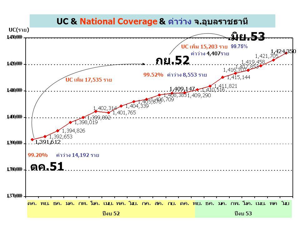 ปีงบ 53ปีงบ 52 UC & National Coverage & ค่าว่าง จ.อุบลราชธานี 99.20% 99.75% UC เพิ่ม 15,203 ราย ค่าว่าง 14,192 ราย ค่าว่าง 4,407ราย ตค.51 มิย.53 UC(รา