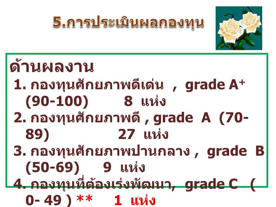8 ด้านผลงาน 1. กองทุนศักยภาพดีเด่น, grade A + (90-100) 8 แห่ง 2. กองทุนศักยภาพดี, grade A (70- 89) 27 แห่ง 3. กองทุนศักยภาพปานกลาง, grade B (50-69) 9