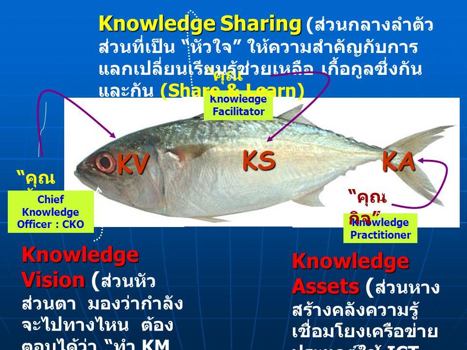 """"""" คุณ อำนวย """" Knowledge Facilitator Knowledge Practitioner """" คุณ กิจ """" """" คุณ เอื้อ """" Chief Knowledge Officer : CKO Knowledge Assets Knowledge Assets ("""