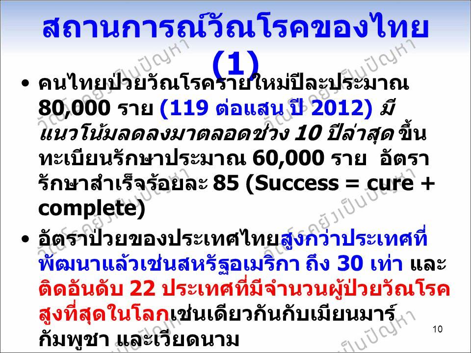 สถานการณ์วัณโรคของไทย (1) คนไทยป่วยวัณโรครายใหม่ปีละประมาณ 80,000 ราย (119 ต่อแสน ปี 2012) มี แนวโน้มลดลงมาตลอดช่วง 10 ปีล่าสุด ขึ้น ทะเบียนรักษาประมา