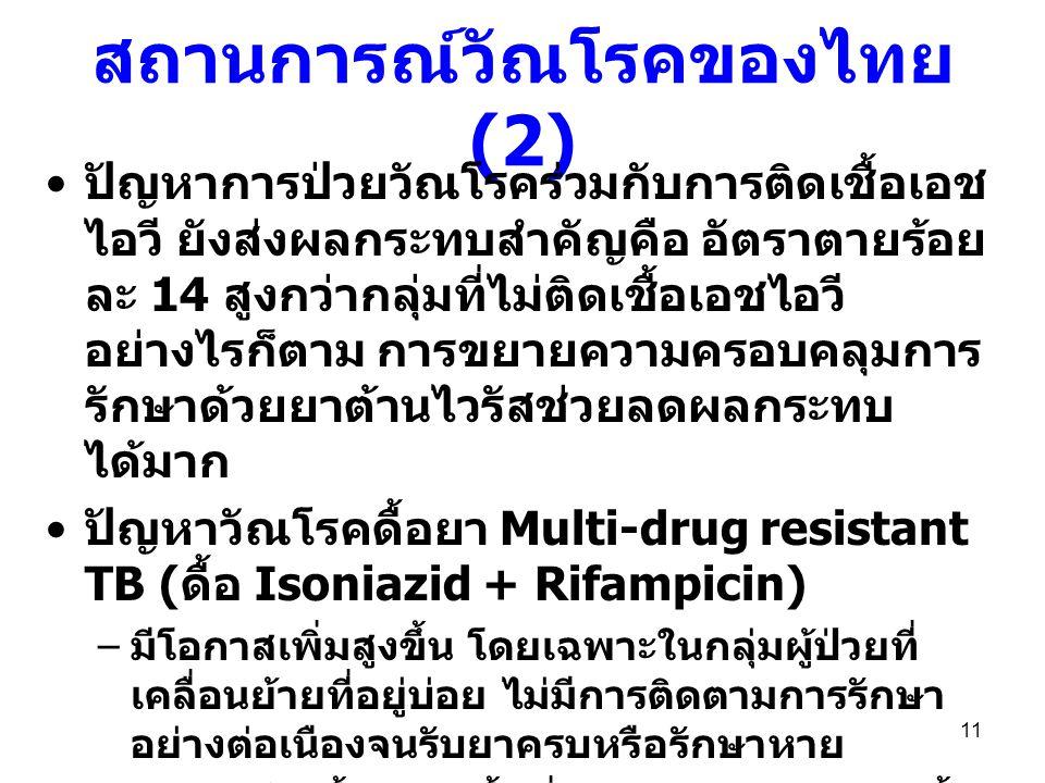 สถานการณ์วัณโรคของไทย (2) ปัญหาการป่วยวัณโรคร่วมกับการติดเชื้อเอช ไอวี ยังส่งผลกระทบสำคัญคือ อัตราตายร้อย ละ 14 สูงกว่ากลุ่มที่ไม่ติดเชื้อเอชไอวี อย่า