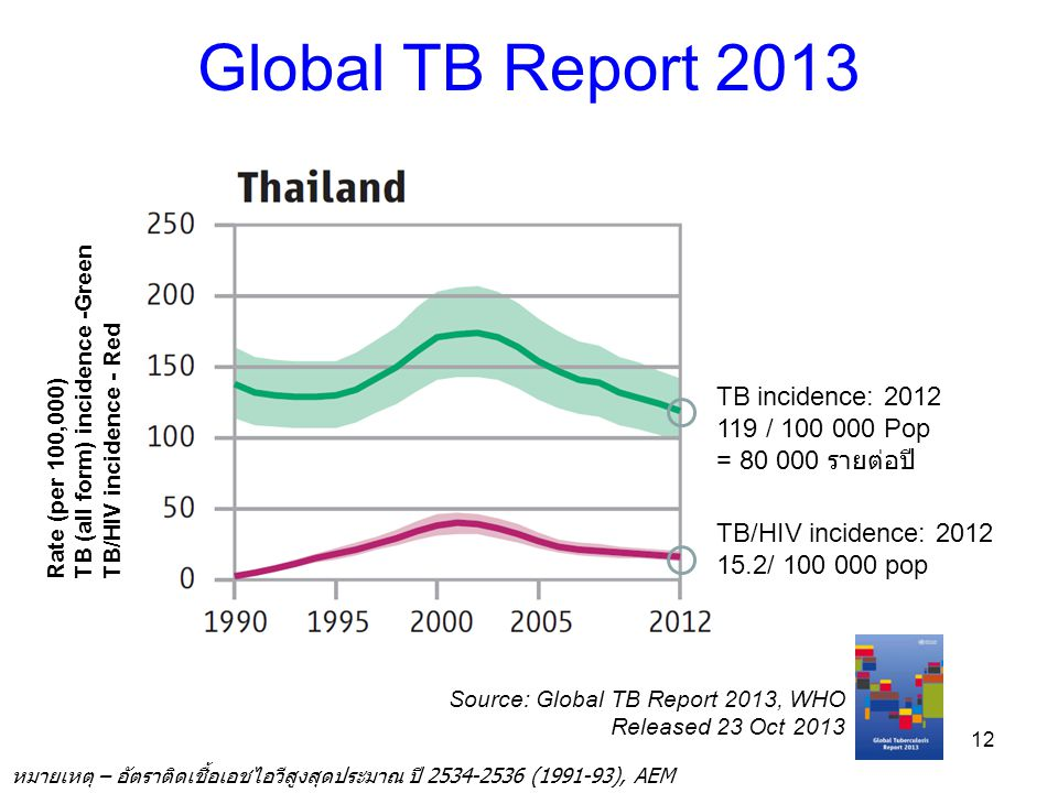 Global TB Report 2013 12 TB incidence: 2012 119 / 100 000 Pop = 80 000 รายต่อปี TB/HIV incidence: 2012 15.2/ 100 000 pop Source: Global TB Report 2013