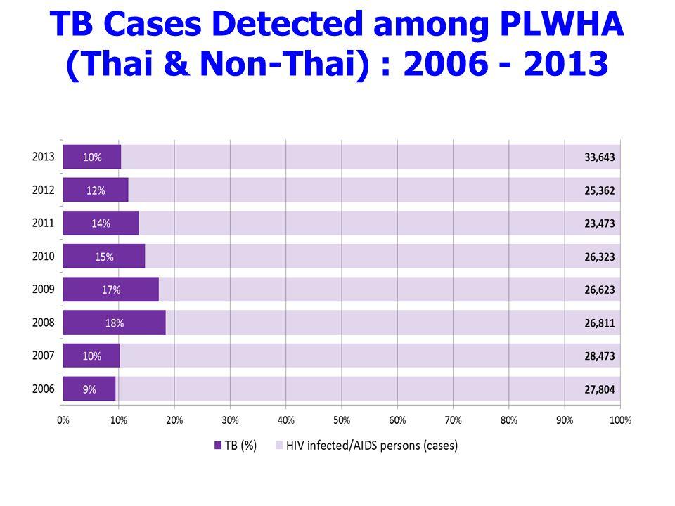 TB Cases Detected among PLWHA (Thai & Non-Thai) : 2006 - 2013