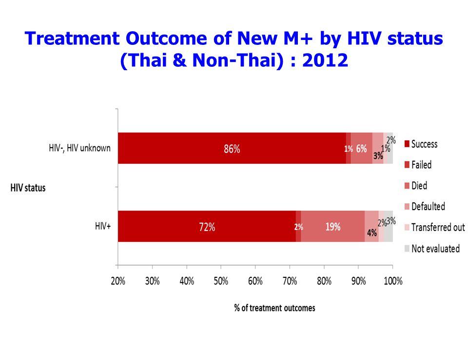 Treatment Outcome of New M+ by HIV status (Thai & Non-Thai) : 2012