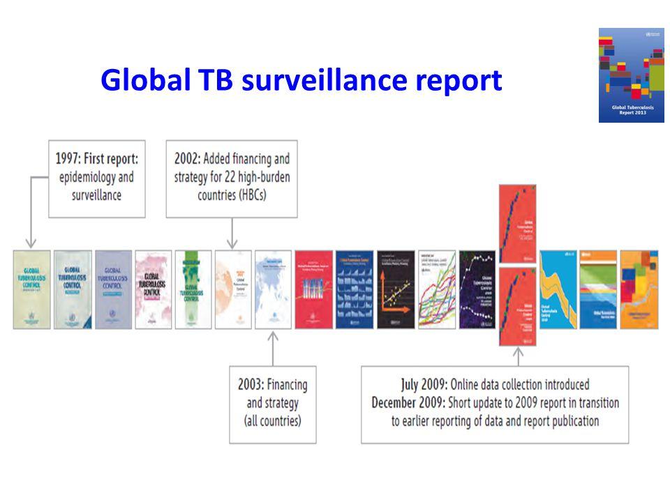 Global TB surveillance report