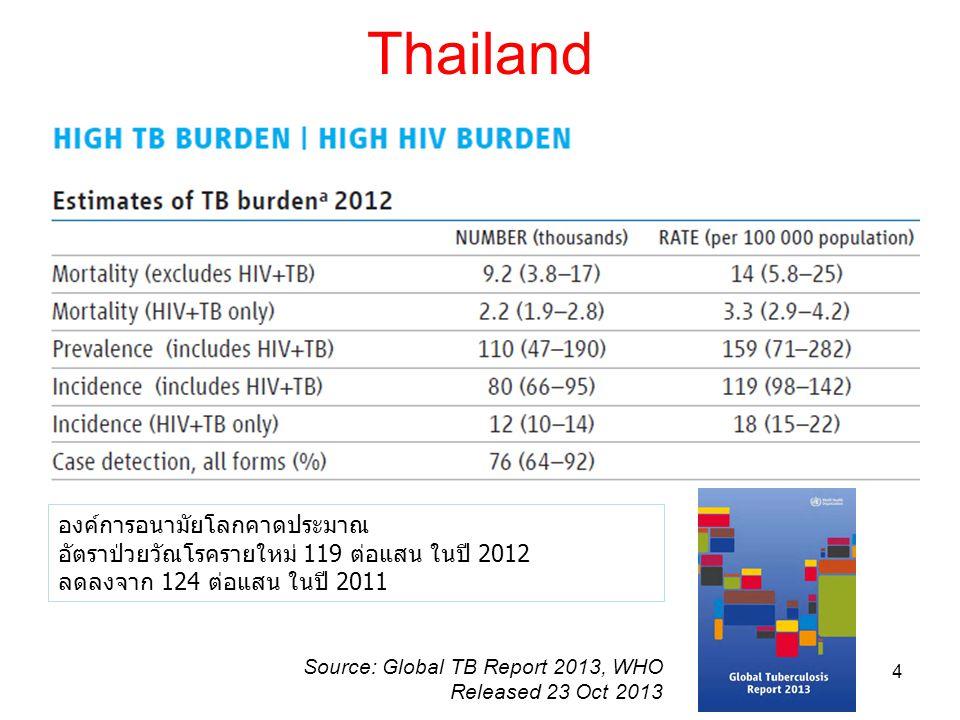 Thailand 4 Source: Global TB Report 2013, WHO Released 23 Oct 2013 องค์การอนามัยโลกคาดประมาณ อัตราป่วยวัณโรครายใหม่ 119 ต่อแสน ในปี 2012 ลดลงจาก 124 ต