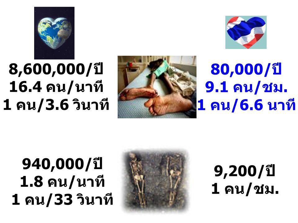 8,600,000/ปี 16.4 คน/นาที 1 คน/3.6 วินาที 940,000/ปี 1.8 คน/นาที 1 คน/33 วินาที 80,000/ปี 9.1 คน/ชม. 1 คน/6.6 นาที 9,200/ปี 1 คน/ชม.