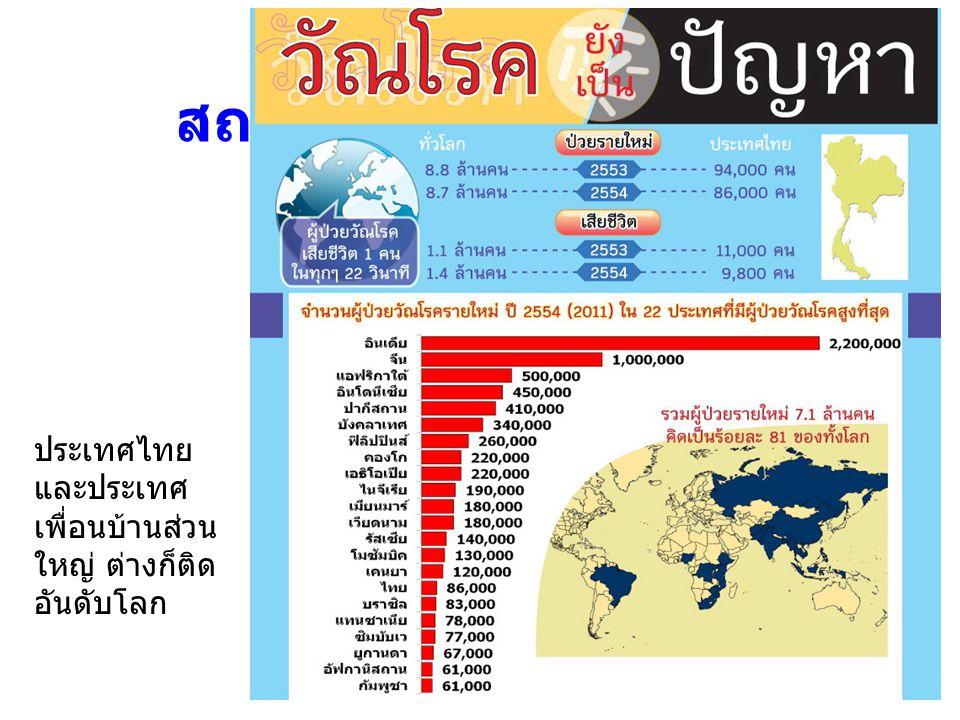 ค่าประมาณอุบัติการณ์วัณโรคในอาเซียน ปี 2012 ( อัตราต่อแสนประชากร )