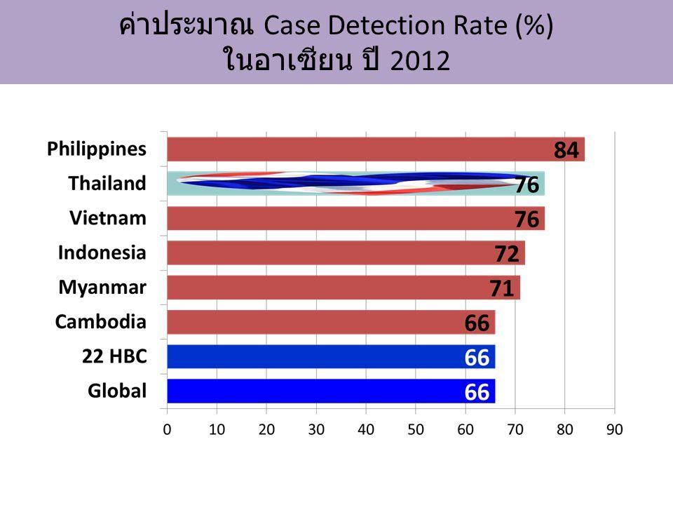 % การตรวจเอชไอวีในผู้ป่วยวัณโรค, 2011 SPP NTP Thailand 201319