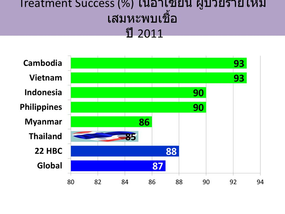 Treatment Success (%) ในอาเซียน ผู้ป่วยรายใหม่ เสมหะพบเชื้อ ปี 2011