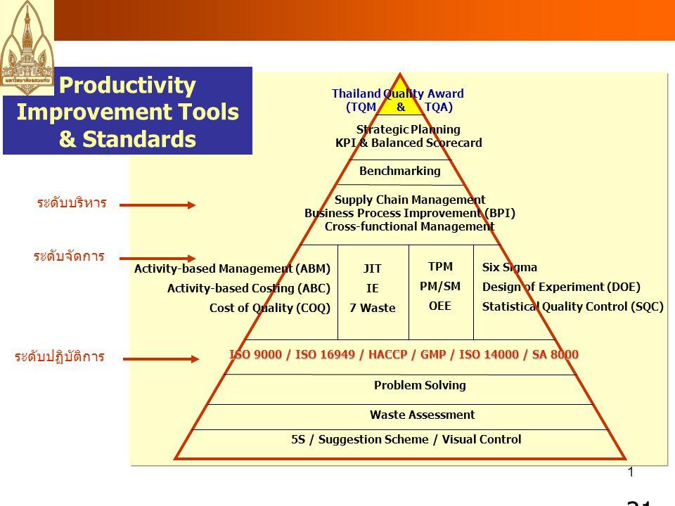 11 มุ่งเน้นที่ตัวชี้วัดเป็นหลัก BSC : เครื่องมือที่ประเมินผล โดย 4 มุมมอง ซึ่งมุ่งเน้นที่ตัวชี้วัดเป็นหลัก วิสัยทัศน์ / กลยุทธ์ (Vision/Strategy) การเงิน (Finance) ลูกค้า (Customer) กระบวนการทำงาน (Internal Process) การเรียนรู้และการพัฒนา (Learning and Growth)
