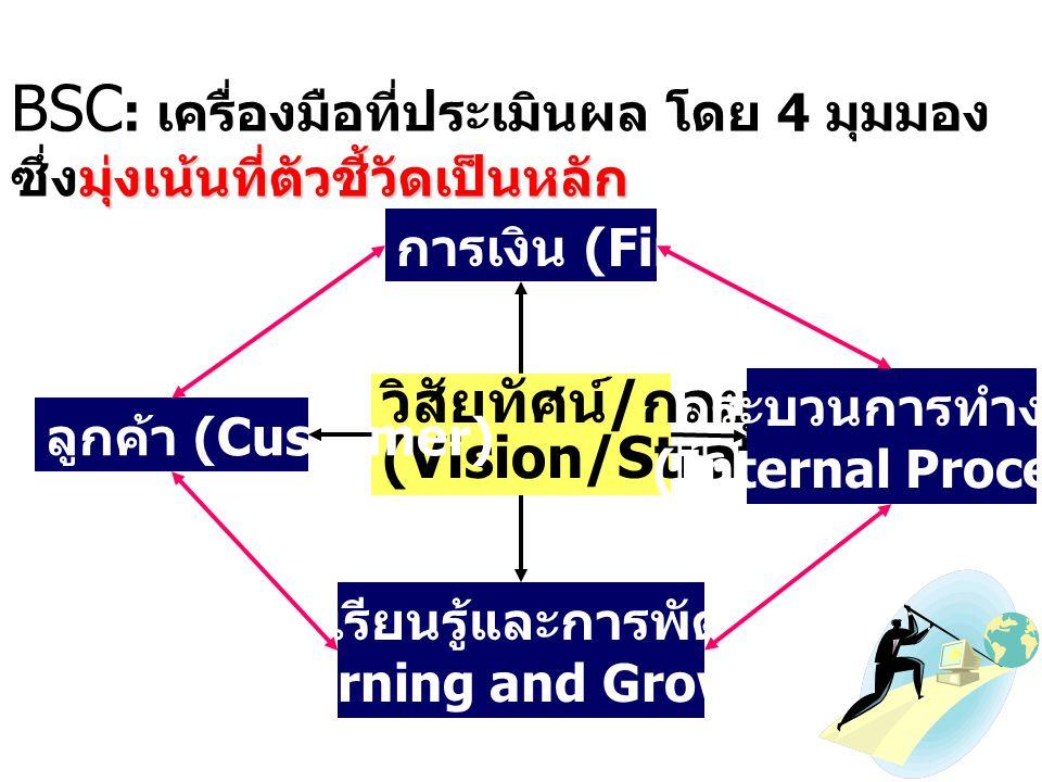 10 Balanced Scorecard คืออะไร ? 1. เครื่องมือที่ประเมินผล (Measurement) 2. เครื่องมือในการนำกลยุทธ์ไปสู่ การปฏิบัติ (Strategy Implementation) 3. เป็นร