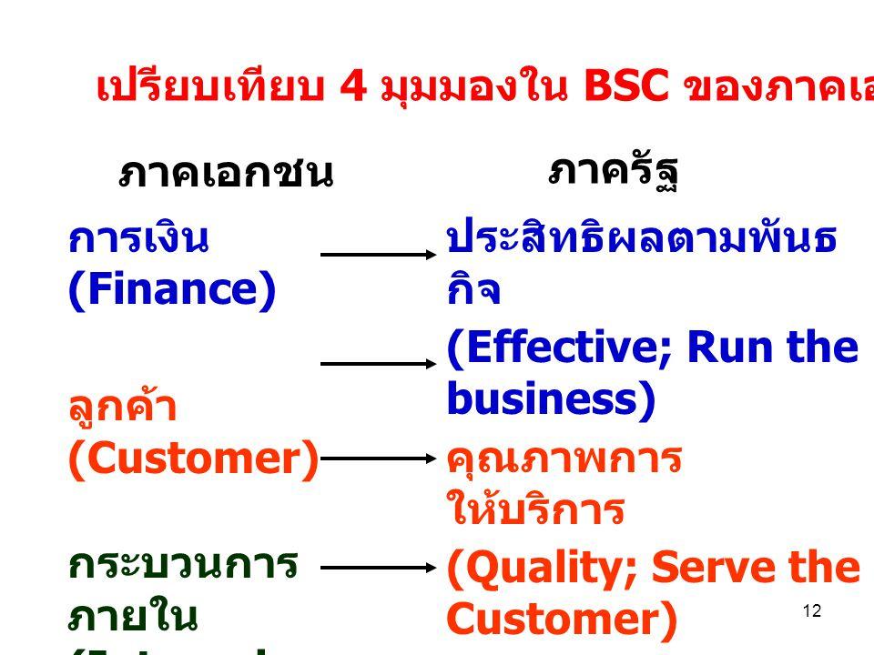 11 มุ่งเน้นที่ตัวชี้วัดเป็นหลัก BSC : เครื่องมือที่ประเมินผล โดย 4 มุมมอง ซึ่งมุ่งเน้นที่ตัวชี้วัดเป็นหลัก วิสัยทัศน์ / กลยุทธ์ (Vision/Strategy) การเ