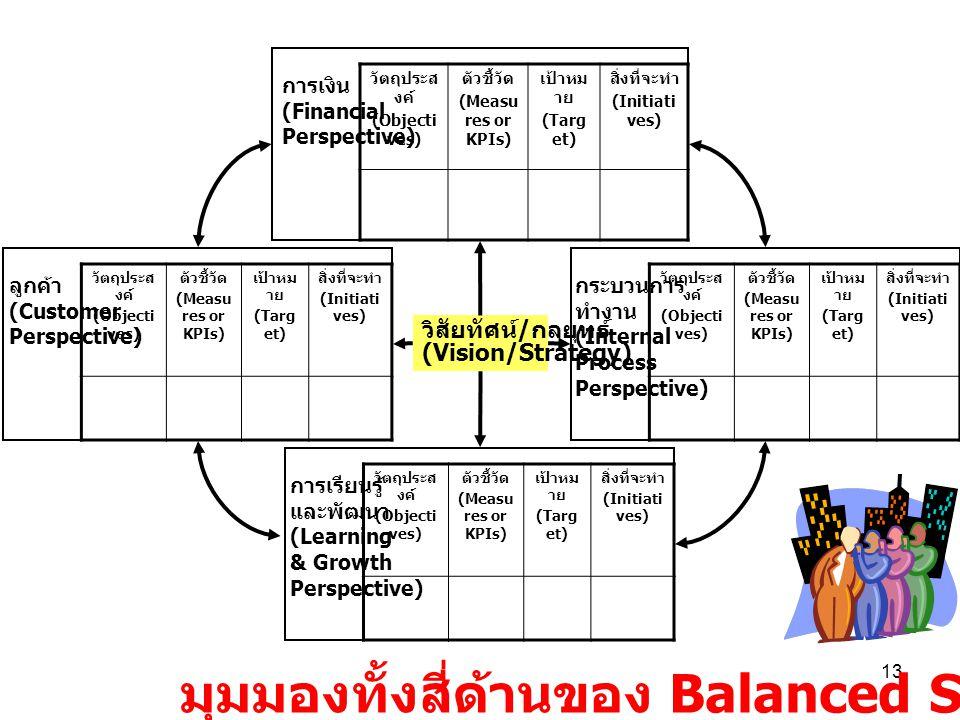 12 เปรียบเทียบ 4 มุมมองใน BSC ของภาคเอกชนกับภาครัฐ ภาคเอกชน ภาครัฐ การเงิน (Finance) ลูกค้า (Customer) กระบวนการ ภายใน (Internal Process) เรียนรู้และ