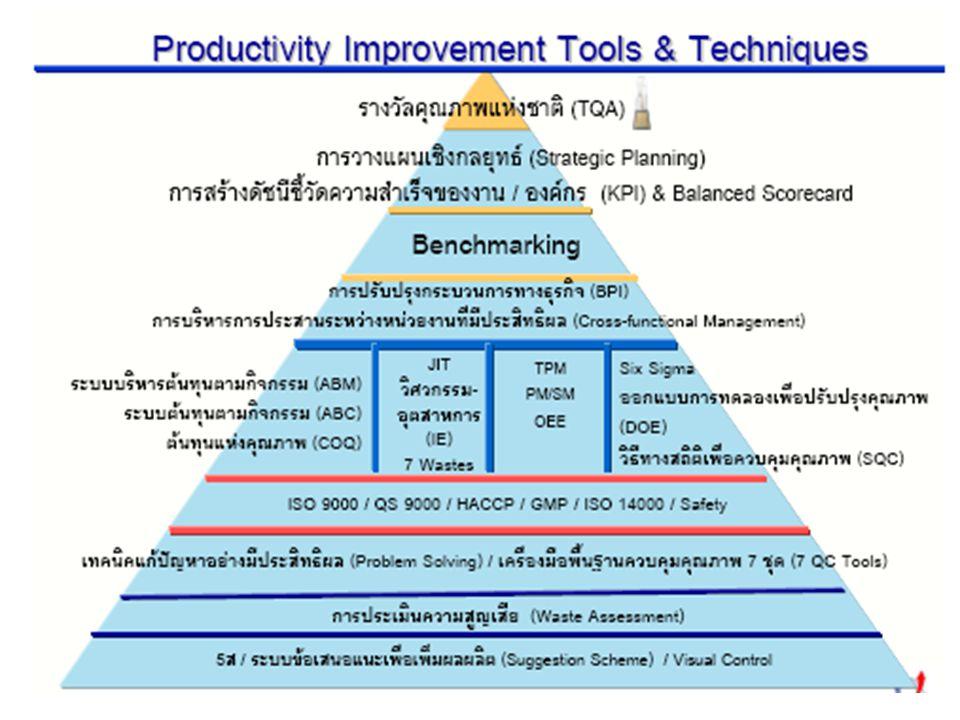1 Six Sigma Design of Experiment (DOE) Statistical Quality Control (SQC) Productivity Improvement Tools & Standards Thailand Quality Award (TQM & TQA)