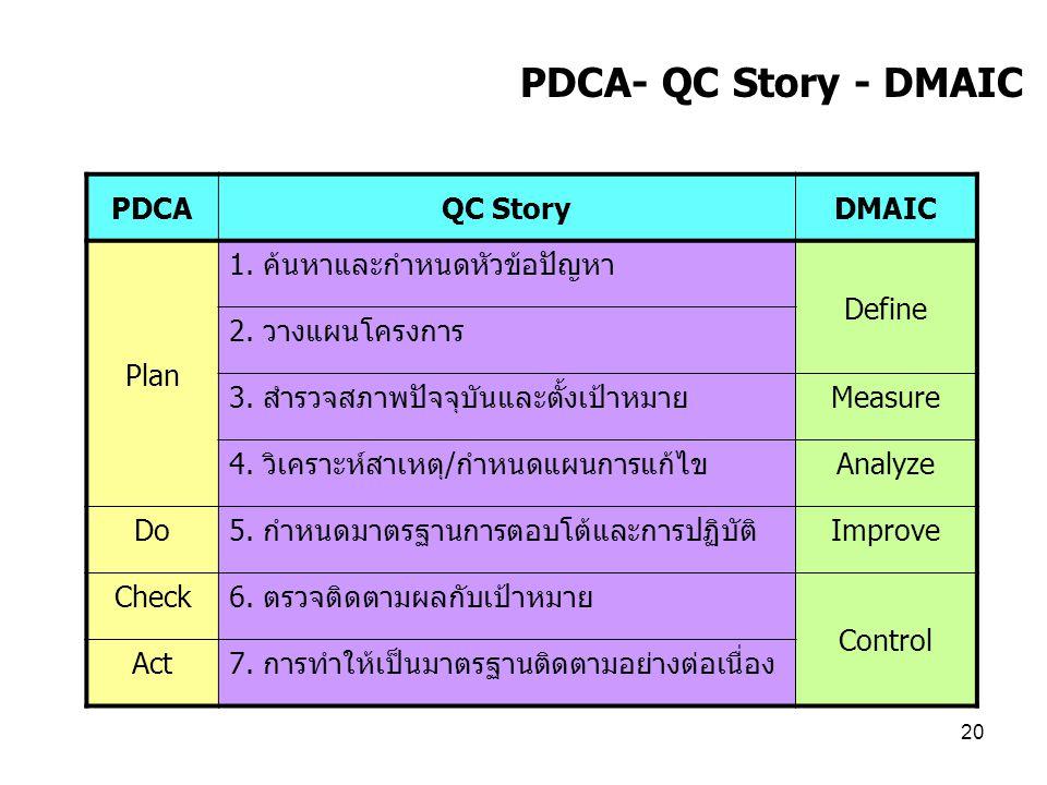 19 การดำเนินการปรับปรุง กระบวนการอย่างเป็นระบบ Dr. Sirirat Wongprakornkul Dr. Sirirat Wongprakornkul Dept. Statistics, Science Dept. Statistics, Scien