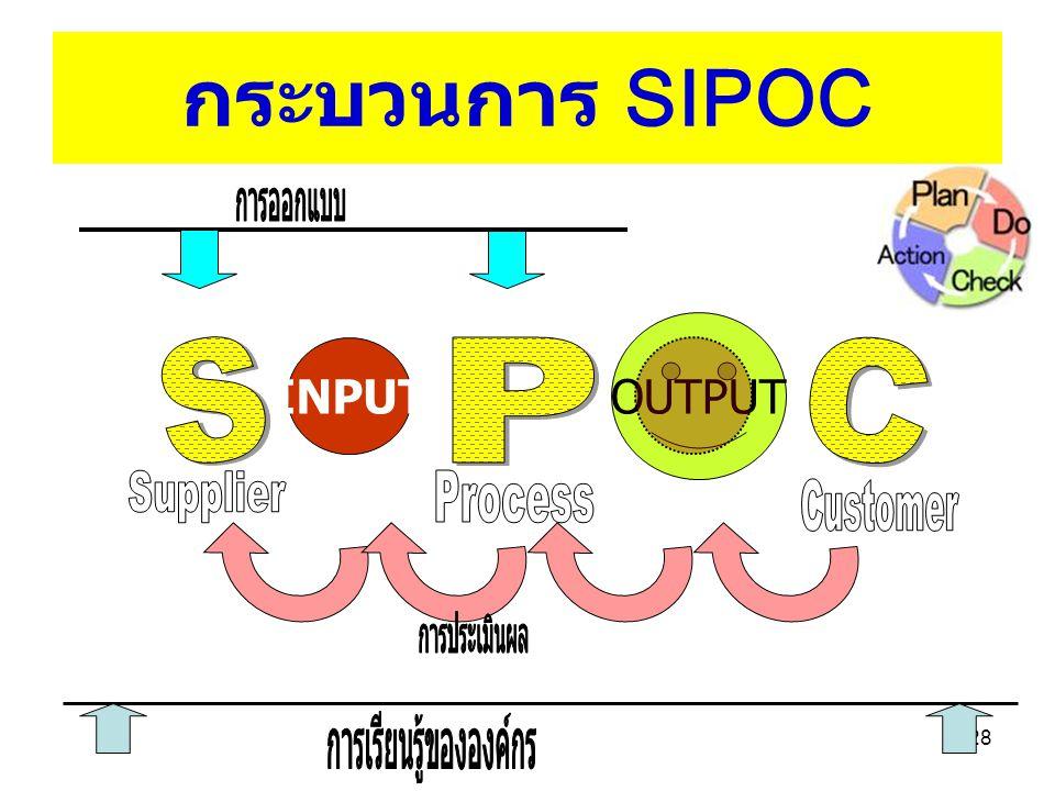 27 CUSTOMER Dr. Sirirat Wongprakornkul Dr. Sirirat Wongprakornkul Dept. Statistics, Science Dept. Statistics, Science Just 2 cam