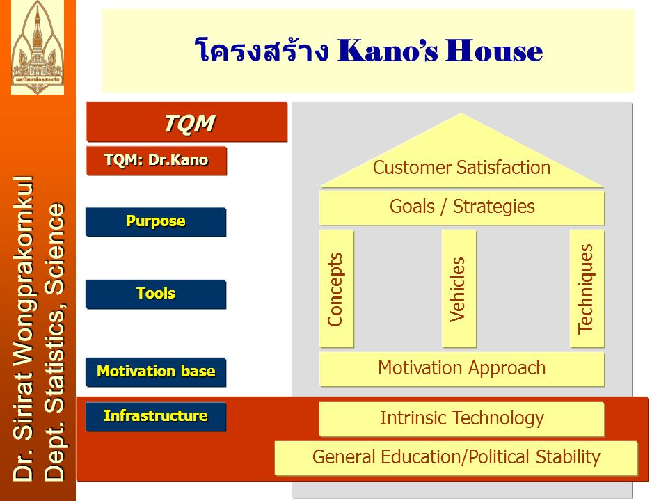 13 วัตถุประส งค์ (Objecti ves) ตัวชี้วัด (Measu res or KPIs) เป้าหม าย (Targ et) สิ่งที่จะทำ (Initiati ves) การเงิน (Financial Perspective) วัตถุประส งค์ (Objecti ves) ตัวชี้วัด (Measu res or KPIs) เป้าหม าย (Targ et) สิ่งที่จะทำ (Initiati ves) ลูกค้า (Customer Perspective) วัตถุประส งค์ (Objecti ves) ตัวชี้วัด (Measu res or KPIs) เป้าหม าย (Targ et) สิ่งที่จะทำ (Initiati ves) กระบวนการ ทำงาน (Internal Process Perspective) วัตถุประส งค์ (Objecti ves) ตัวชี้วัด (Measu res or KPIs) เป้าหม าย (Targ et) สิ่งที่จะทำ (Initiati ves) การเรียนรู้ และพัฒนา (Learning & Growth Perspective) วิสัยทัศน์ / กลยุทธ์ (Vision/Strategy) มุมมองทั้งสี่ด้านของ Balanced Scorecard