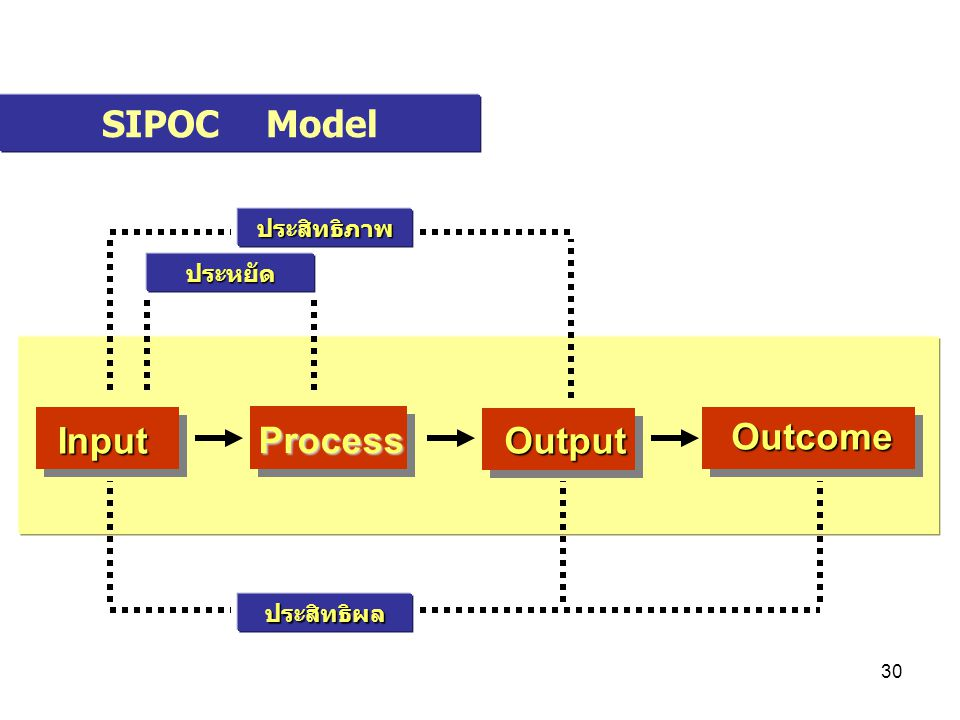 29 Input: Resources, including cost and workforce Process: Activities, efforts, workflow Output: Products and services produced Outcome: Results, acco