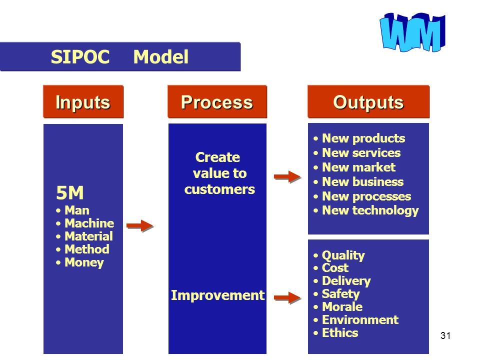 30 Output Input Process Outcome SIPOC Model ประสิทธิภาพ ประสิทธิผล ประหยัด