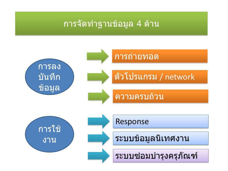 การจัดทำฐานข้อมูล 4 ด้าน การลง บันทึก ข้อมูล การถ่ายทอด ตัวโปรแกรม / network ความครบถ้วน การใช้ งาน Response ระบบข้อมูลนิเทศงาน ระบบซ่อมบำรุงครุภัณฑ์