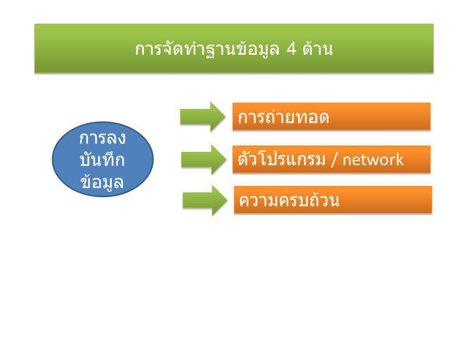 การลง บันทึก ข้อมูล การถ่ายทอด ตัวโปรแกรม / network ความครบถ้วน การจัดทำฐานข้อมูล 4 ด้าน