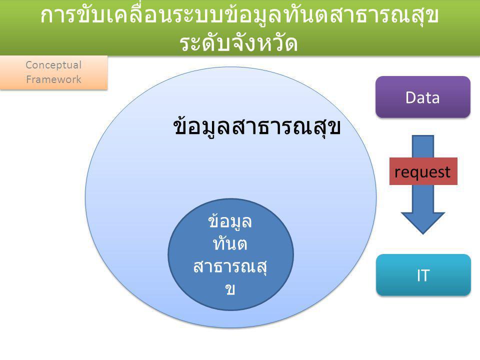 ระบบรายงาน P4P เขต 14 จาก 21 Files รายงานผลงานทันตกรรมภาพรวมรายจังหวัด