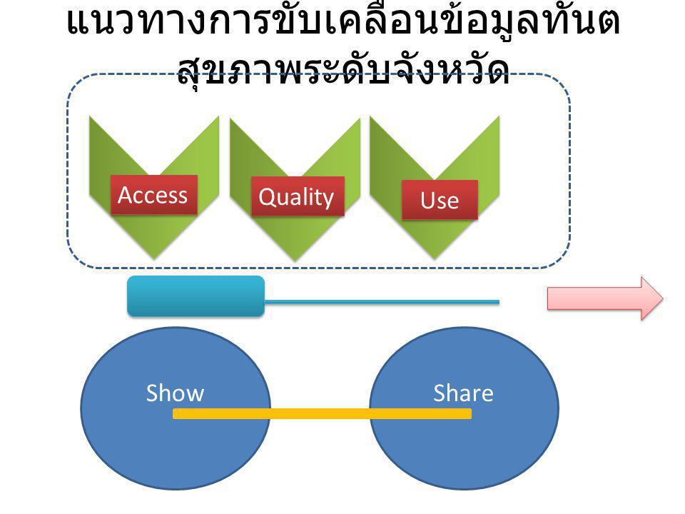 แนวทางการขับเคลื่อนข้อมูลทันต สุขภาพระดับจังหวัด ShowShare Access Use Quality