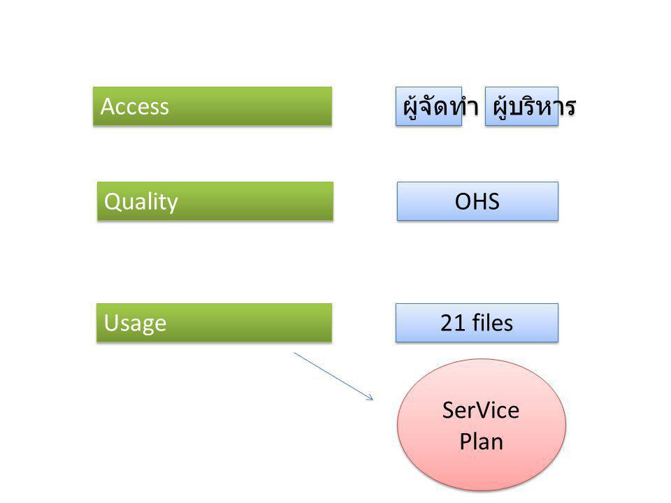 Access Quality Usage 21 files ผู้จัดทำ ผู้บริหาร OHS SerVice Plan