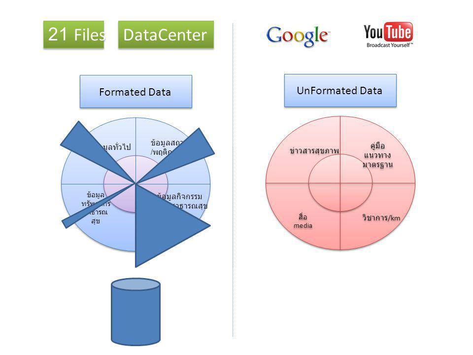 ข้อมูลทั่วไป ข้อมูลสถานะ / พฤติกรรมสุขภาพ ข้อมูล ทรัพยากร สาธารณ สุข ข้อมูลกิจกรรม ด้านสาธารณสุข Formated Data คู่มือ แนวทาง มาตรฐาน ข่าวสารสุขภาพ สื่