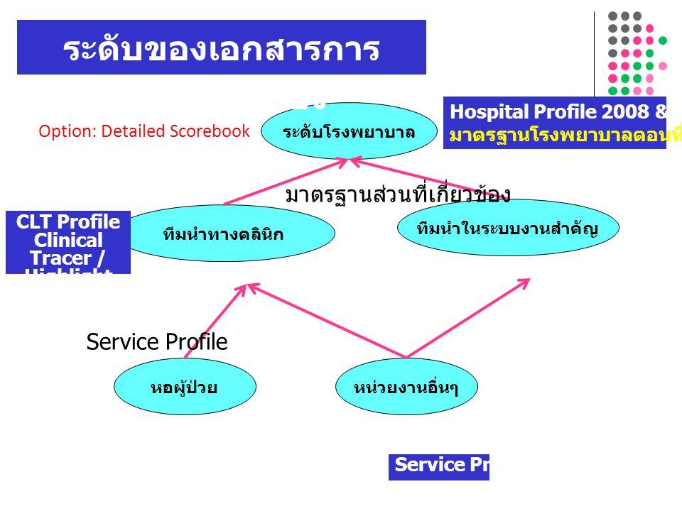 ระดับโรงพยาบาล ทีมนำทางคลินิก ทีมนำในระบบงานสำคัญ หอผู้ป่วยหน่วยงานอื่นๆ Hospital Profile 2008 & ผลลัพธ์ (IV) มาตรฐานโรงพยาบาลตอนที่ I-III CLT Profile Clinical Tracer / Highlight Service Profile มาตรฐานส่วนที่เกี่ยวข้อง ระดับของเอกสารการ ประเมินตนเอง Option: Detailed Scorebook