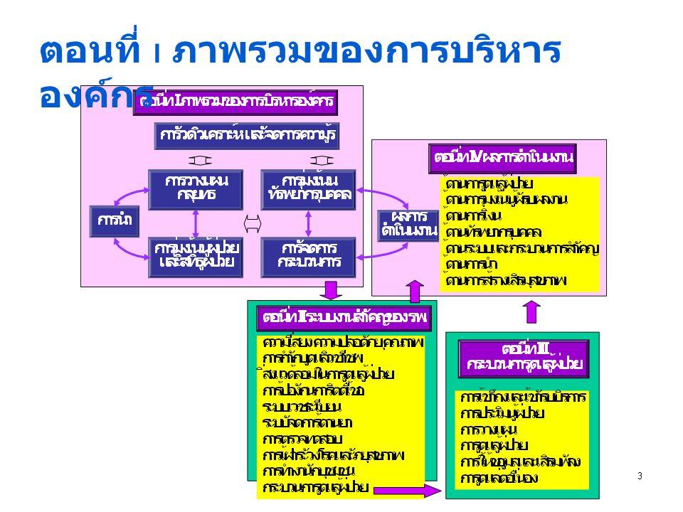เป้าหมายของการใช้ มาตรฐาน เพื่อเป็นแนวทางในการ ออกแบบระบบงานที่ เหมาะสม และใช้ประเมิน เพื่อหาโอกาสพัฒนา 4