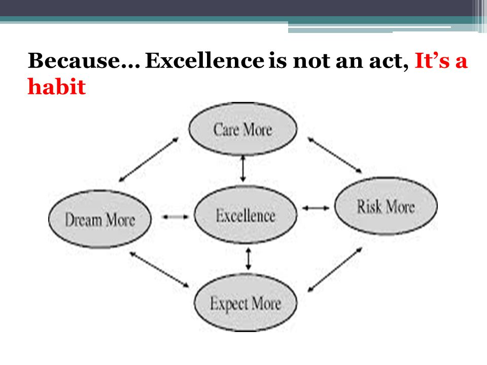 Because… Excellence is not an act, It's a habit