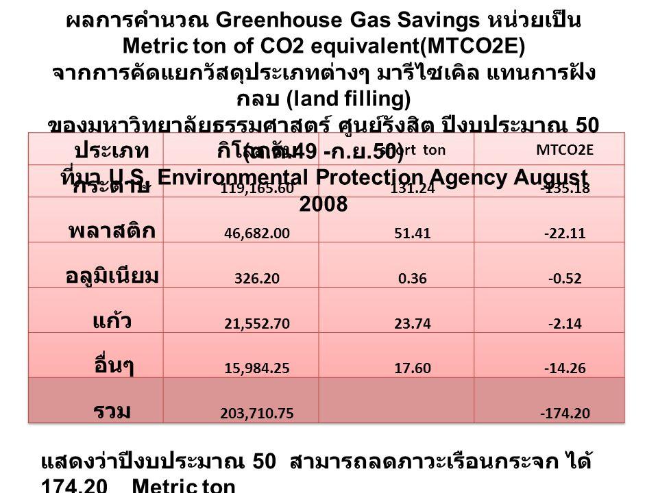 ผลการคำนวณ Greenhouse Gas Savings หน่วยเป็น Metric ton of CO2 equivalent(MTCO2E) จากการคัดแยกวัสดุประเภทต่างๆ มารีไซเคิล แทนการฝัง กลบ (land filling) ของมหาวิทยาลัยธรรมศาสตร์ ศูนย์รังสิต ปีงบประมาณ 50 ( ต.