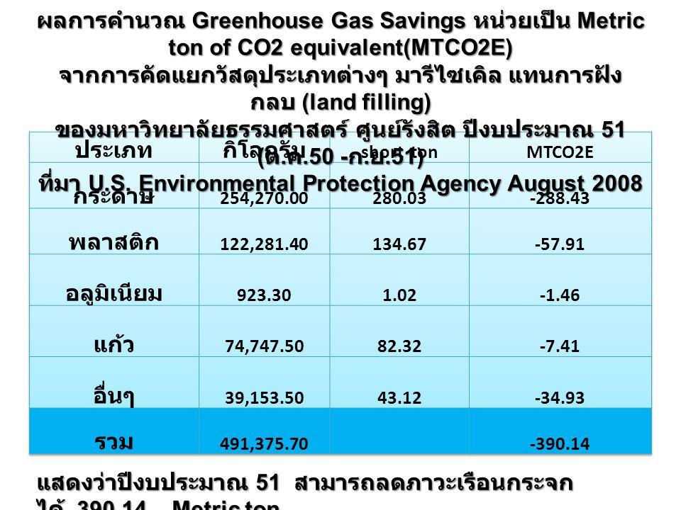 ผลการคำนวณ Greenhouse Gas Savings หน่วยเป็น Metric ton of CO2 equivalent(MTCO2E) จากการคัดแยกวัสดุประเภทต่างๆ มารีไซเคิล แทนการฝัง กลบ (land filling) ของมหาวิทยาลัยธรรมศาสตร์ ศูนย์รังสิต ปีงบประมาณ 51 ( ต.