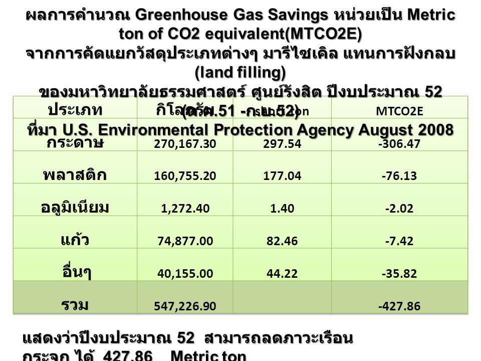 ผลการคำนวณ Greenhouse Gas Savings หน่วยเป็น Metric ton of CO2 equivalent(MTCO2E) จากการคัดแยกวัสดุประเภทต่างๆ มารีไซเคิล แทนการฝังกลบ (land filling) ของมหาวิทยาลัยธรรมศาสตร์ ศูนย์รังสิต ปีงบประมาณ 52 ( ต.