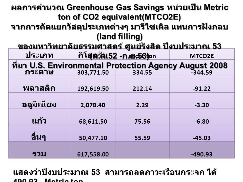 ผลการคำนวณ Greenhouse Gas Savings หน่วยเป็น Metric ton of CO2 equivalent(MTCO2E) จากการคัดแยกวัสดุประเภทต่างๆ มารีไซเคิล แทนการฝังกลบ (land filling) ของมหาวิทยาลัยธรรมศาสตร์ ศูนย์รังสิต ปีงบประมาณ 53 ( ต.