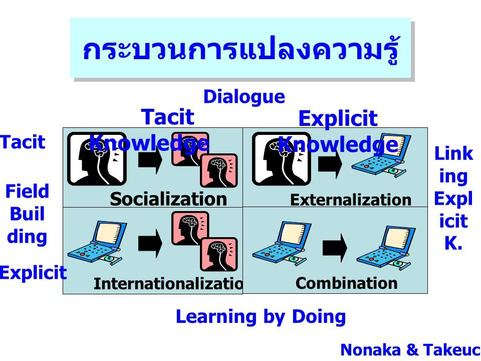 Nonaka & Takeuchi Socialization Externalization Internationalization Combination กระบวนการแปลงความรู้ Explicit Knowledge Tacit Knowledge Explicit Taci