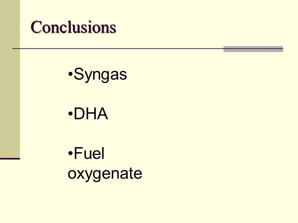 Conclusions SyngasSyngas DHADHA Fuel oxygenateFuel oxygenate