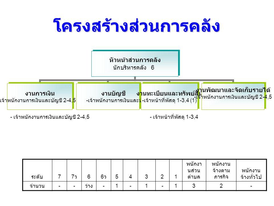 โครงสร้างส่วนการคลัง หัวหน้าส่วนการคลัง นักบริหารคลัง 6 งานการเงิน - เจ้าพนักงานการเงินและบัญชี 2-4,5 (1) งานบัญชี - เจ้าพนักงานการเงินและ บัญชี 2-4,5