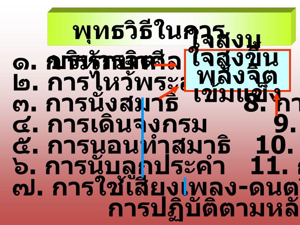 พุทธวิธีในการ บริหารจิต ๑. การรักษาศีล ๒. การไหว้พระสวดมนต์ ๓. การนั่งสมาธิ 8. การเจริญสติ ๔. การเดินจงกรม 9. การพิจารณาธรรม ๕. การนอนทำสมาธิ 10. การบ