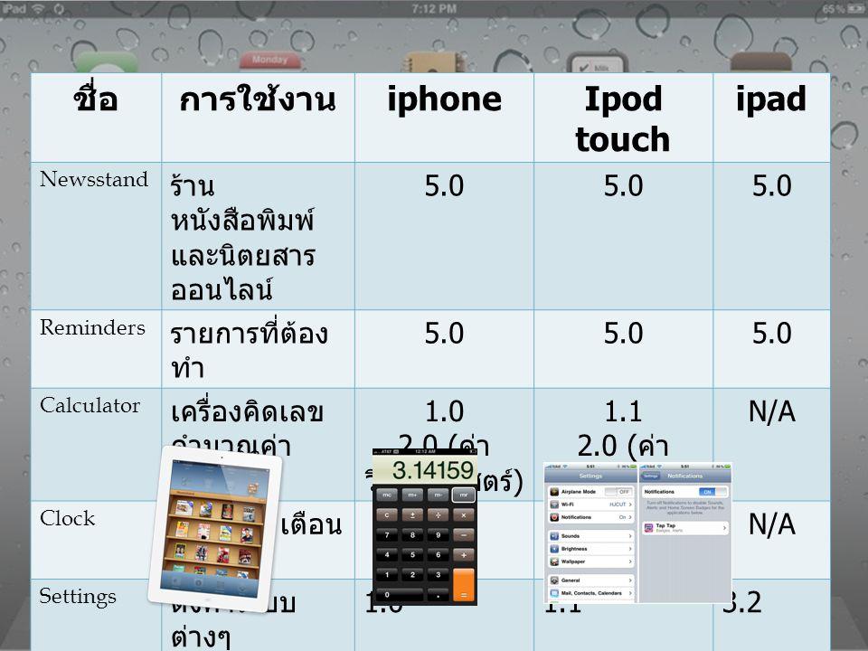 ชื่อการใช้งาน iphoneIpod touch ipad Newsstand ร้าน หนังสือพิมพ์ และนิตยสาร ออนไลน์ 5.0 Reminders รายการที่ต้อง ทำ 5.0 Calculator เครื่องคิดเลข คำนวณค่
